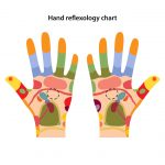 Reflexology Hand Chart: Locate Reflex Points for Relaxation and Healing